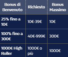 tabella bonus caisno WH