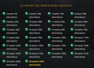 importi bonus multiple planetwin365
